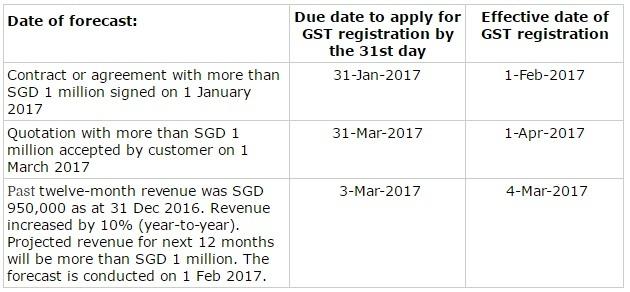 Singapore Compulsory GST Registration - Prospective view