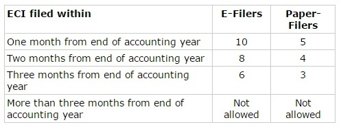 ECI Filing Requirements in Singapore