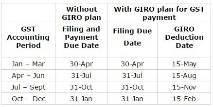 GST Filing Due Dates For GST Registered Businesses